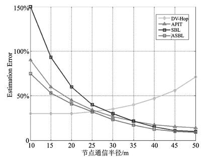 一种改进的无线传感器网络非测距定位算法