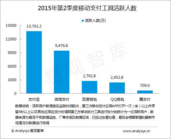 2季度中国移动支付市场交易规模达34746亿元 支付宝蝉联首位