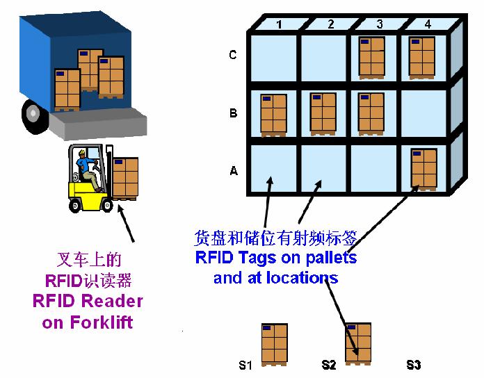 RFID供应链物流管理应用方案