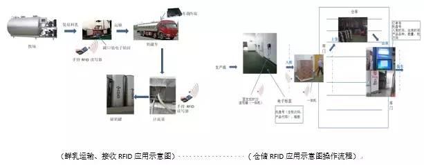 首個國家級RFID技術應用RFID全流程生產管理項目投入使用
