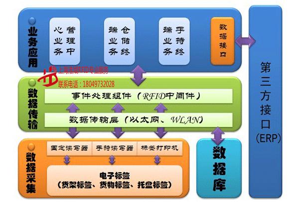 仓储物流与供应链管理