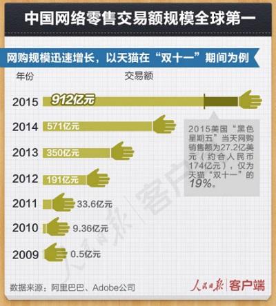 关于中国互联网的6个事实和6个重要论断