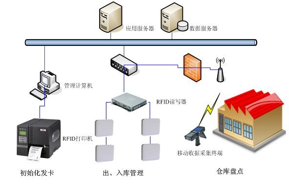 超高频RFID技术服装供应链管理系统