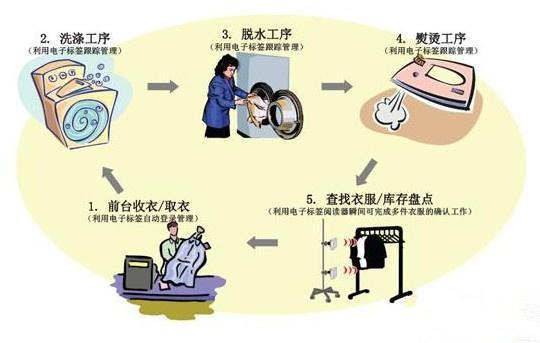 RFID洗衣管理信息系统