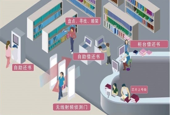 RFID applications in library management
