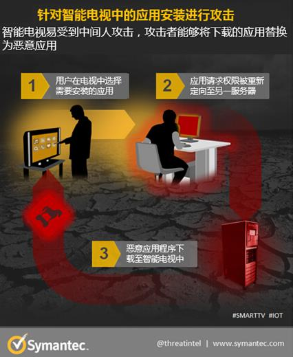 智能电视的黑日危机?勒索软件面前不堪一击