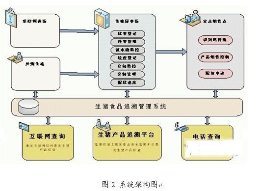 基于RFID技术的生猪产销管理系统项目
