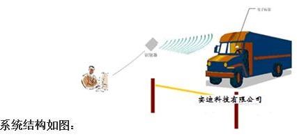 RFID智能称重系统