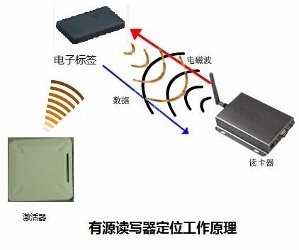 机场RFID应用方案