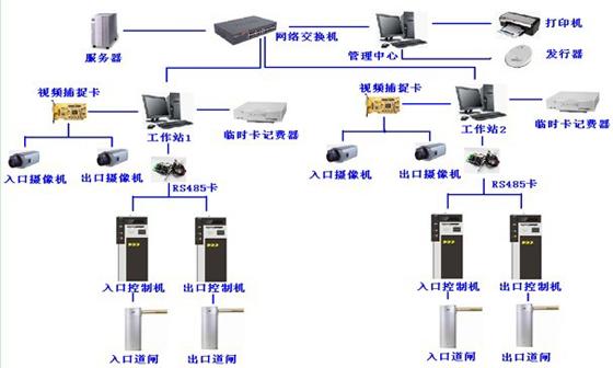 RFID停车场车辆管理系统