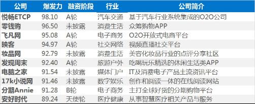 ETCP获评36氪最具爆发力公司No.1