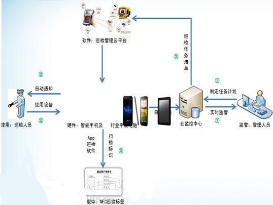 基于NFC技术的水务行业设备巡检系统