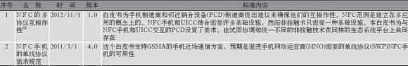 基于NFC通信的标准体系分析