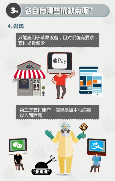 图解:Apple Pay、微信、支付宝谁更好用?