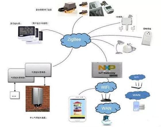 ZigBee家庭自动化系统使用NFC技术将设备安全加入网络