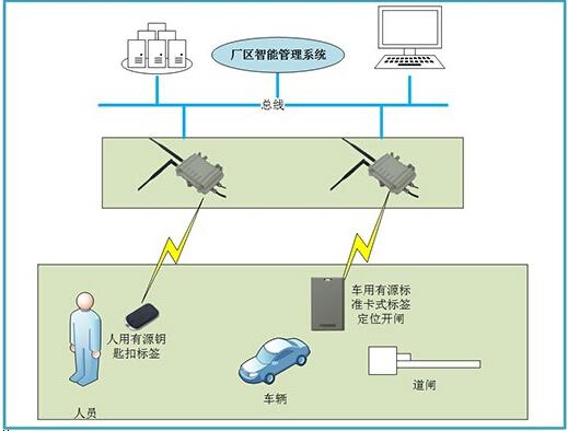 厂区智能管理系统