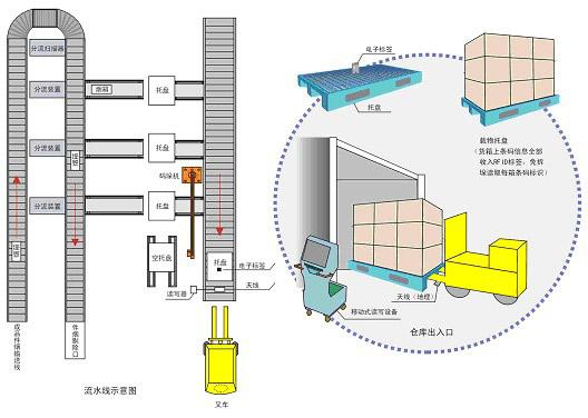 RFID在仓储物流托盘管理中的应用