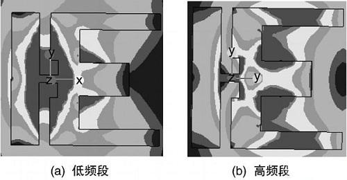 一种小型化双频天线的设计与分析