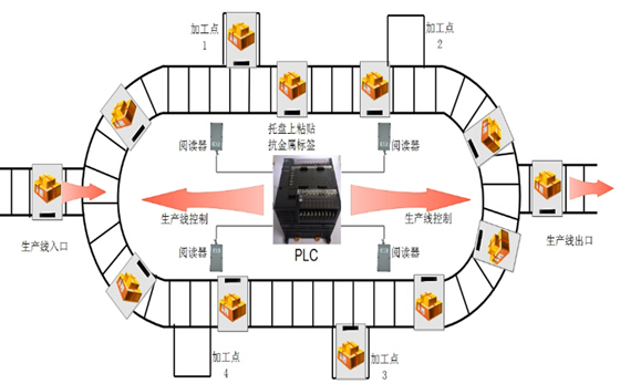 RFID生产管理系统方案
