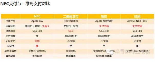 NFC支付的优缺点及生态链分析——华为小米入局 NFC支付会成为主流?