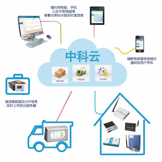中科云控温湿度监测系统