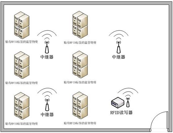 基于RFID的重要资产实时监控解决方案