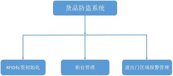 RFID服装防盗系统