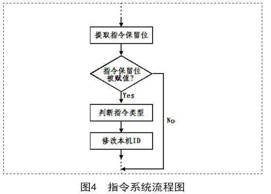 基于RFID技术的兵员集结指挥系统设计