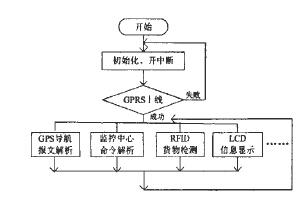 基于GPS/GPRS/RFID的车辆监控终端设计