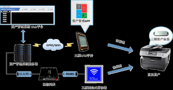 资产/托盘 RFID定位管理系统