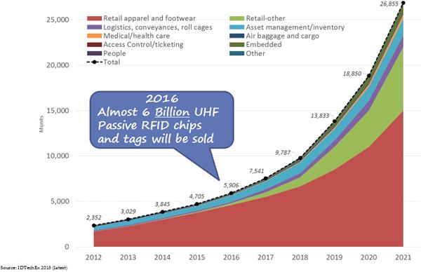意联甘泉:零售行业的RFID应用难点及核心技术分析