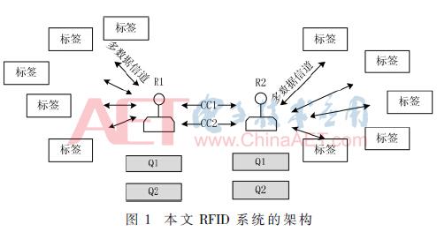一种分布式全类型RFID阅读器碰撞解决方案