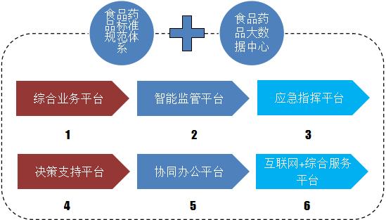 """航天信息周磊:""""1+1+6 平台""""助力互联网+食药监管"""