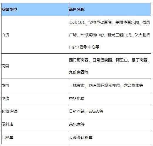 台湾近万辆出租车接入微信支付 跨境支付模式渐成熟