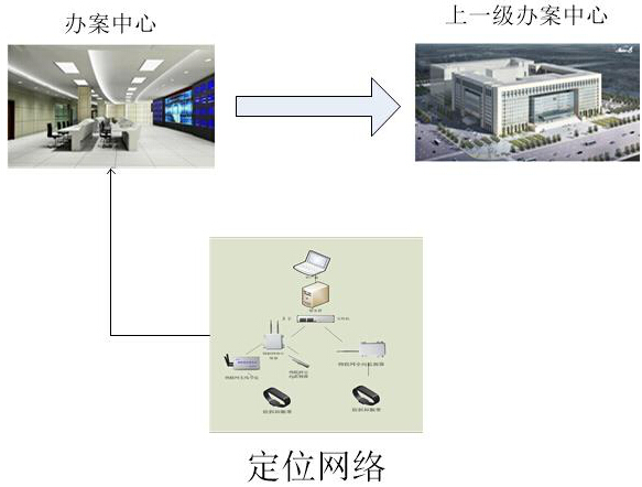 智能办案中心定位系统方案