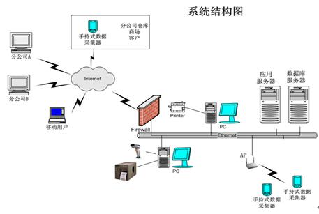 销售防窜货条码管理系统