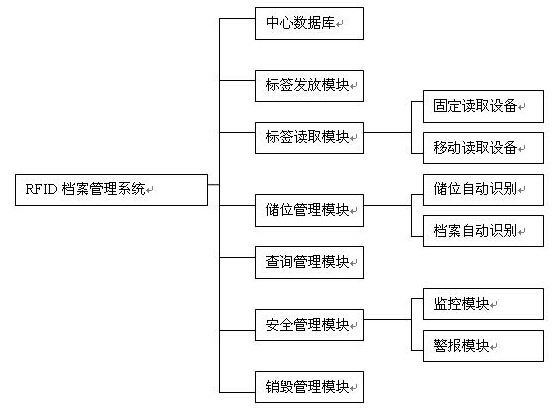 RFID图书档案管理系统解决方案