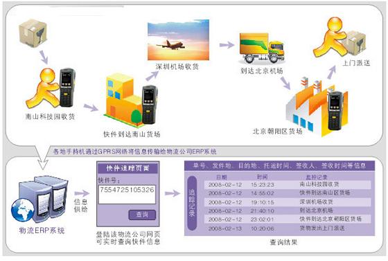 移动数据终端在邮政包裹,快递业务中的应用