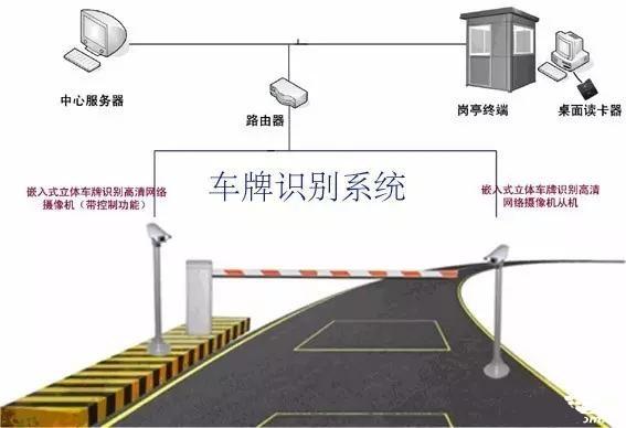 车牌识别停车场系统核心设备有哪些?