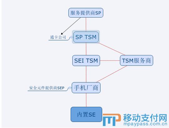 不同模式下的TSM架构、格局及趋势