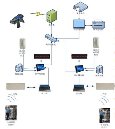 基于RFID技术的固定资产管理系统设计