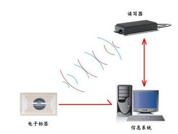 基于RFID与Wi-Fi的图书馆智能导读系统研究