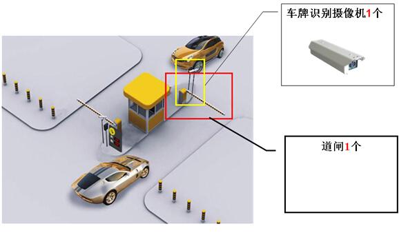 车牌识别停车管理系统
