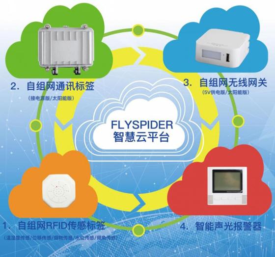 基于传感物联网-医药冷链运输与仓储温湿度无线实时监测