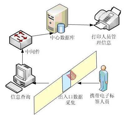 物联网人员进出管理系统