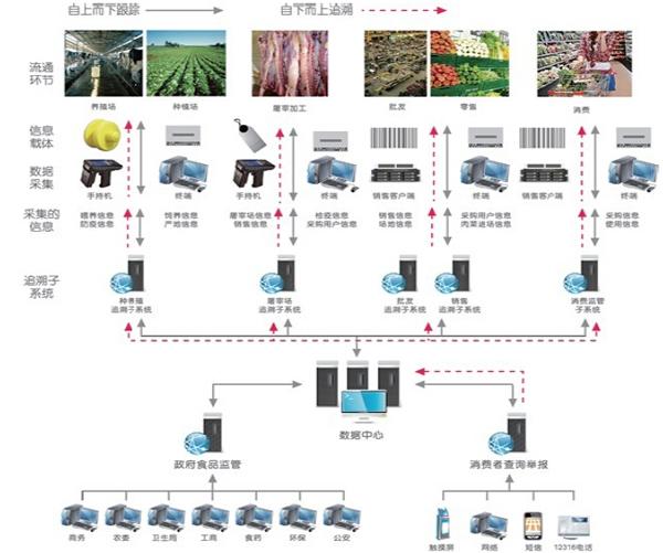 二维码/RFID食品安全追溯系统