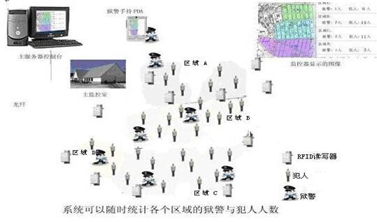 RFID监狱智能报警系统