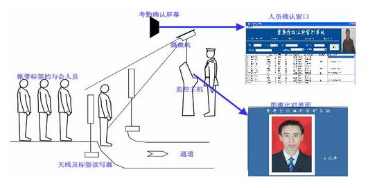 物联网智能会议管理系统