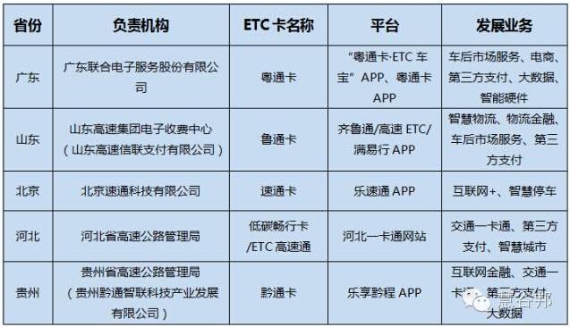 各省ETC平台战略发展路线解读