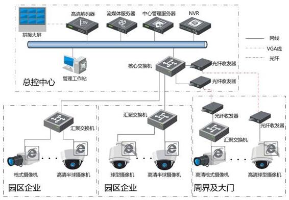 智能安防监控系统解决方案